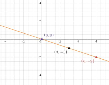 Single Variable Calculus: Concepts and Contexts, Enhanced Edition, Chapter B, Problem 25E
