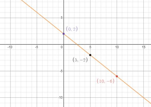Single Variable Calculus: Concepts and Contexts, Enhanced Edition, Chapter B, Problem 28E
