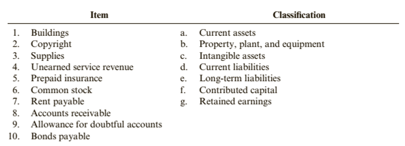 Chapter 1, Problem 25BE, Brief Exercise 1-25 Balance Sheet Required: Match each item with its appropriate classification.