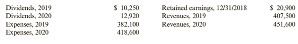 Chapter 1, Problem 61APSA, Problem 1-61A Retained Earnings Statement Dittman Expositions has the following data available:
