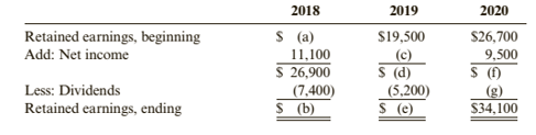 Chapter 1, Problem 62BPSB, Problem 1-62B Retained Earnings Statements The table below presents the retained earnings statements