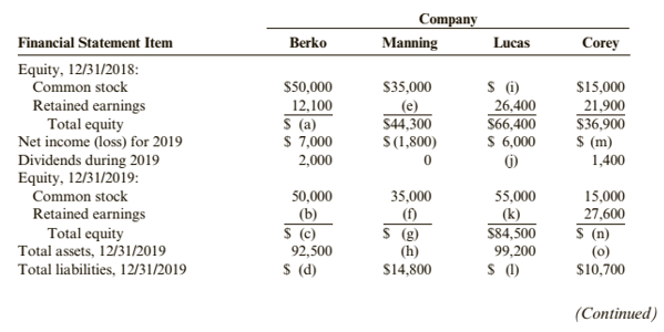 Chapter 1, Problem 64APSA, Problem 1-64A Stockholders' Equity Relationships Data from the financial statements of four