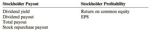 Chapter 10, Problem 88PSA, Ratio Analysis Consider the following information taken from the stockholders equity section: How do , example  2