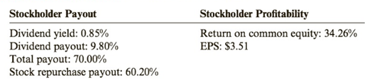 Chapter 10, Problem 88PSA, Ratio Analysis Consider the following information taken from the stockholders equity section: How do , example  3