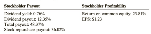 Chapter 10, Problem 88PSA, Ratio Analysis Consider the following information taken from the stockholders equity section: How do , example  4