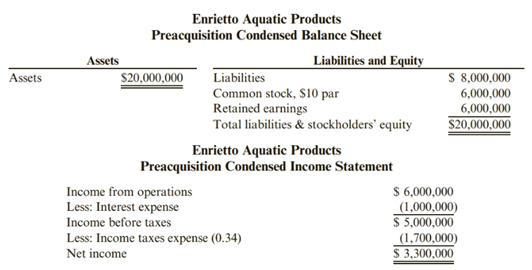 Chapter 10, Problem 92.1C, Leverage Enrietto Aquatic Products offer to acquire Fiberglass Products for $2,000,000 cash has been