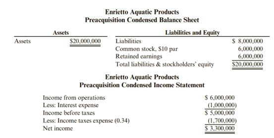 Chapter 10, Problem 92.4C, Enrietto Aquatic Products offer to acquire Fiberglass Products for $2,000,000 cash has been