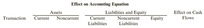 Chapter 11, Problem 38E, Analyzing the Accounts The controller for Summit Sales Inc. provides the following information on