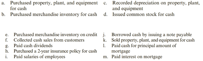 Chapter 11, Problem 52PSA, Classifying and Analyzing Business Activities CTT Inc. reported the following business activities
