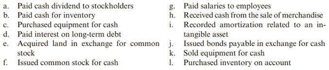 Chapter 11, Problem 52PSB, Classifying and Analyzing Business Activities Cowell Company had the following business activities
