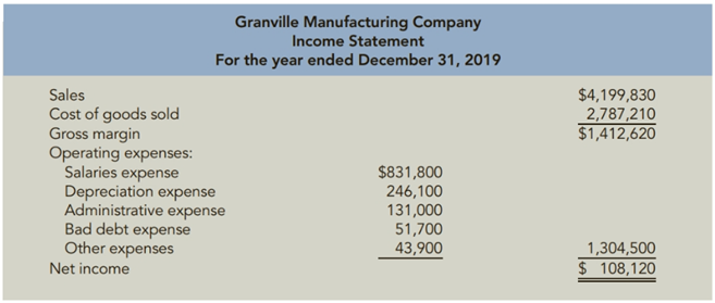 Chapter 11, Problem 53PSA, Reporting Net Cash Flow from Operating Activities The income statement for Granville Manufacturing