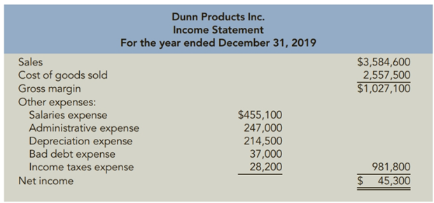 Chapter 11, Problem 53PSB, Reporting Net Cash Flow from Operating Activities The income statement for Dunn Products Inc. is