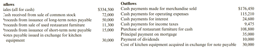 Chapter 11, Problem 57PSA, Preparing Net Cash Flows from Operating Activities-Direct Method Yogurt Plus, a restaurant,