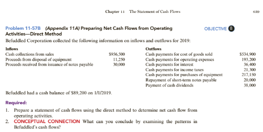 Chapter 11, Problem 57PSB, Preparing Net Cash Flows from Operating Activities-Direct Method Befuddled Corporation collected the