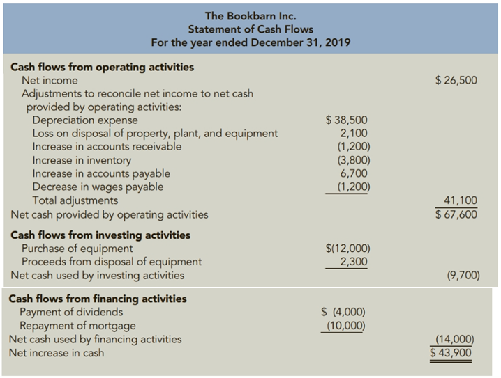 Chapter 11, Problem 61.1C, Profitability Declines and the Statement of Cash Flows The Bookbarn Inc. is a retail seller of new