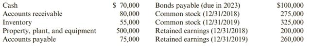 Chapter 12, Problem 54CE, Profitability Ratios Tanaka Corporations balance sheet indicates the following balances as of