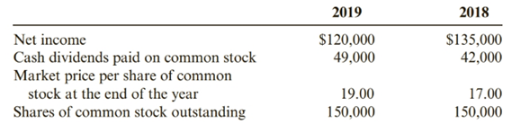 Chapter 12, Problem 67BE, Stockholder Ratios Orion Corp.s financial data for 2019 and 2018 included the following: Required: