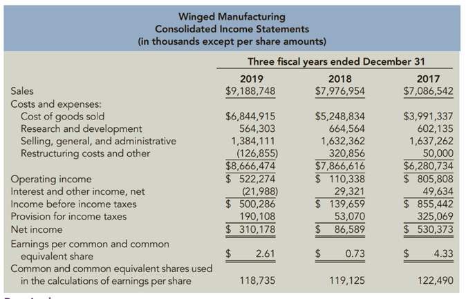 Chapter 12, Problem 72E, Horizontal Analysis of Income Statements consolidated income statements for Winged Manufacturing