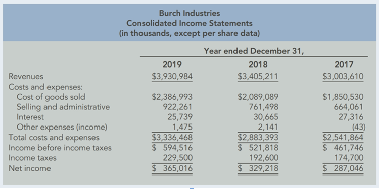 Chapter 12, Problem 89PSA, Preparing Common Size Statements The financial statements for Burch Industries follow: Required: 1. , example  1