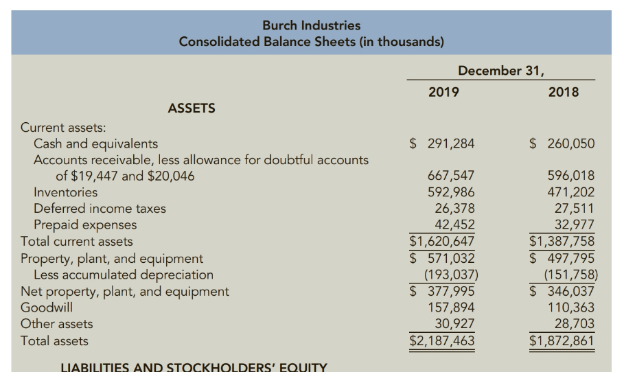 Chapter 12, Problem 89PSA, Preparing Common Size Statements The financial statements for Burch Industries follow: Required: 1. , example  2