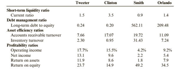 Chapter 12, Problem 91PSB, Comparing Financial Ratios Presented below are selected ratios for four firms. Tweeter is a