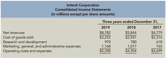 Chapter 12, Problem 97.1C, Consolidated financial statements for Initech Corporation follow. Required: Prepare common size , example  1