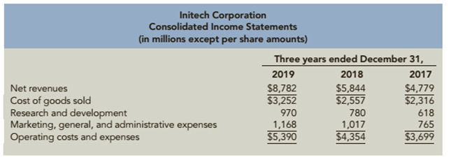 Chapter 12, Problem 97.3C, Analyzing Growth Consolidated financial statements for Initech Corporation follow 3. Prepare common , example  1
