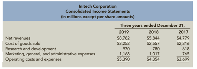Chapter 12, Problem 97.4C, Analyzing Growth Consolidated financial statements for Initech Corporation follow Did the proportion , example  1