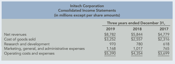 Chapter 12, Problem 97.5C, Analyzing Growth Consolidated financial statements for Initech Corporation follow: , example  1