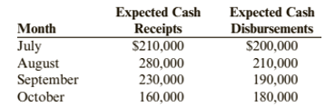 Chapter 4, Problem 66.1C, Case 4-66 Cash Management Hollis Corporation has the following budgeted schedule for expected cash