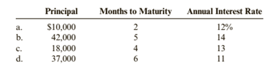 Chapter 5, Problem 14DQ, How much interest will be due at maturity for each of the following interest-bearing notes?