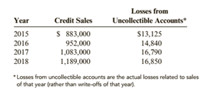 Chapter 5, Problem 65E, Average Uncollectible Account Losses and Bad Debt Expense The accountant for Porile Company prepared