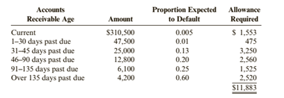 Chapter 5, Problem 68E, Bad Debt Expense: Aging Method Glencoe Supply had the following accounts receivable aging schedule