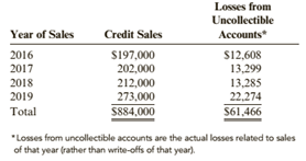 Chapter 5, Problem 83APSA, Bad Debt Expense: Percentage of Credit Sales Method The Glass House, a glass and china store, sells