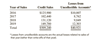 Chapter 5, Problem 83BPSB, Bad Debt Expense: Percentage of Credit Sales Method Kellys Collectibles sells nearly half its