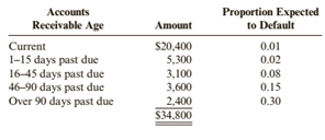 Chapter 5, Problem 85APSA, Determining Bad Debt Expense Using the Aging Method At the beginning of the year, Tennyson Auto