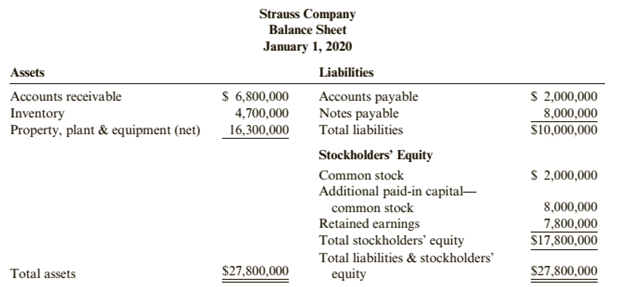 Chapter A2, Problem 30E, Goodwill Pindar Corporation acquired all the outstanding stock of Strauss Company for 523,000,000 on