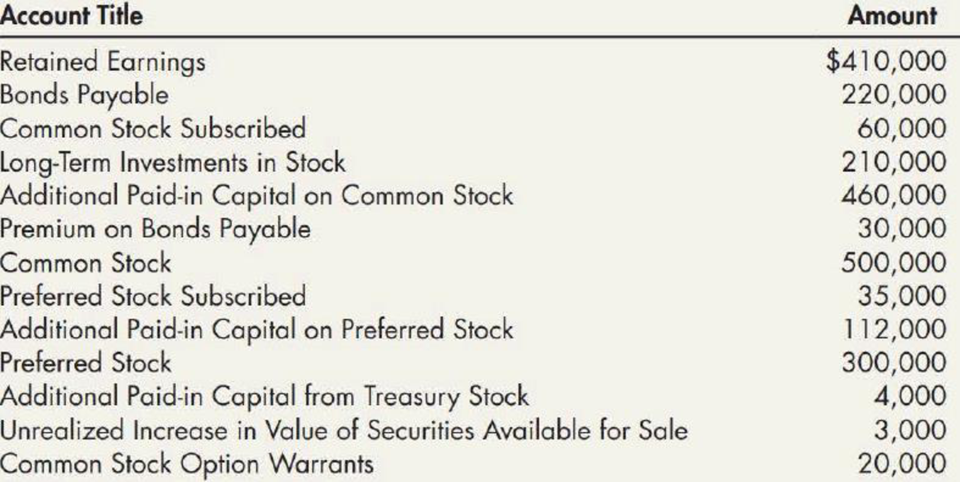Chapter 15, Problem 13P, Contributed Capital A partial list of the accounts and ending account balances taken from the