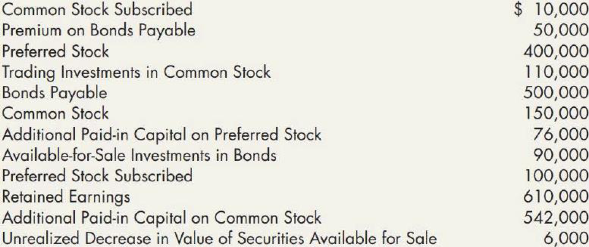 Chapter 15, Problem 14P, Contributed Capital The following is a partial list of the accounts and ending account balances