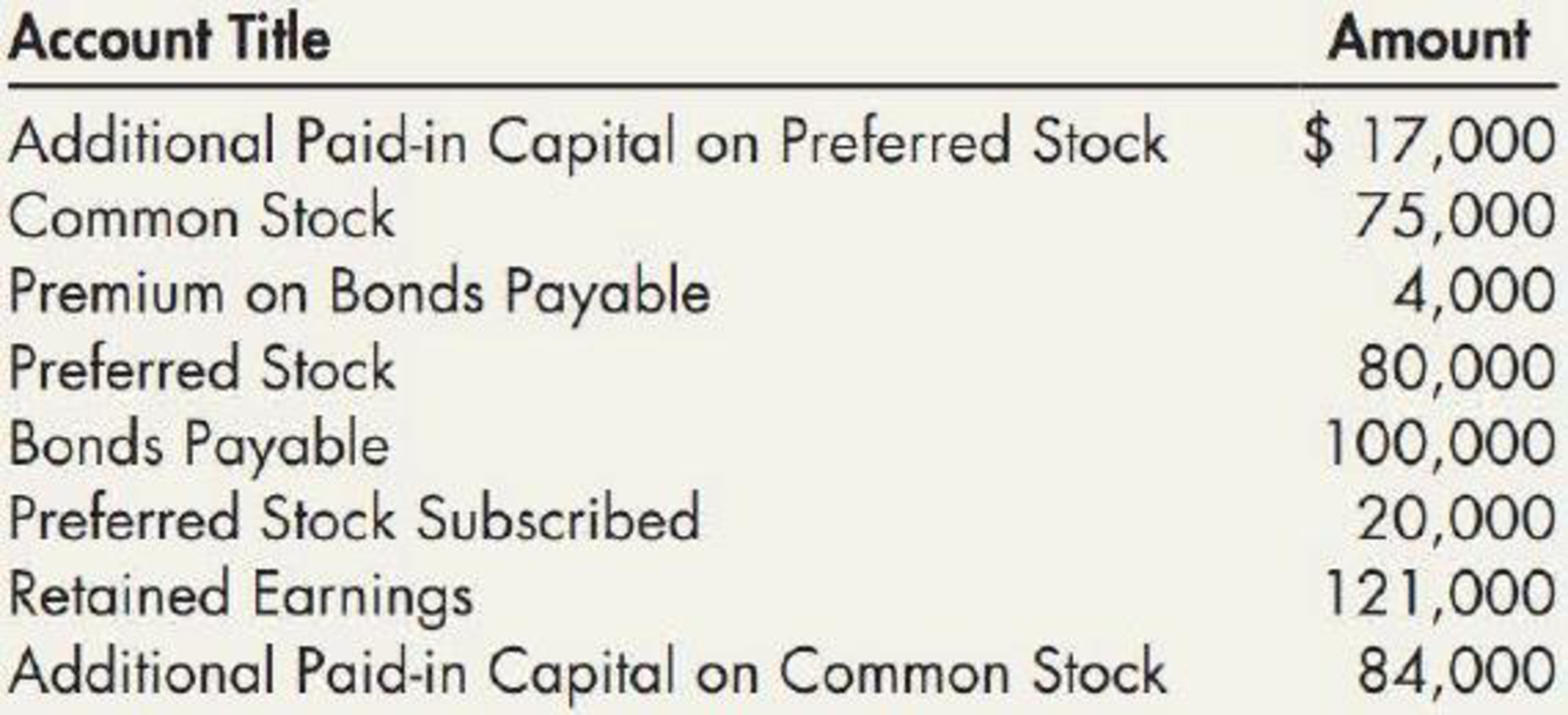 Chapter 15, Problem 16E, Contributed Capital Adams Companys records provide the following information on December 31, 2019: