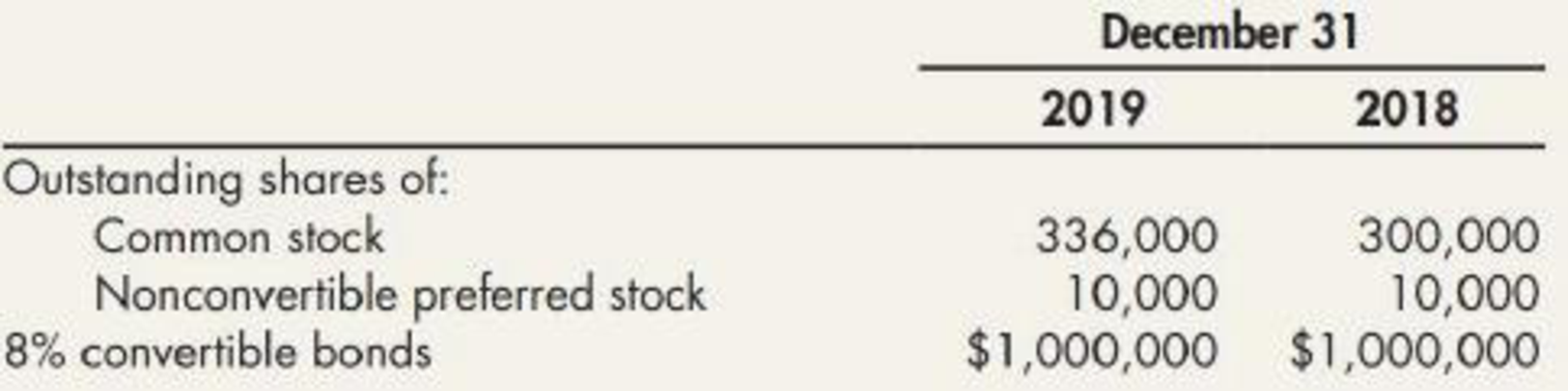 Chapter 16, Problem 26P, Olmstead Corporations capital structure is as follows: The following additional information is