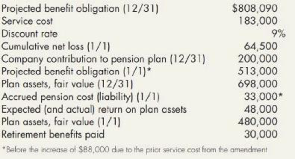 Chapter 19, Problem 10P, Jay Company has had a defined benefit pension plan for several years. At the beginning of 2019, Jay , example  1