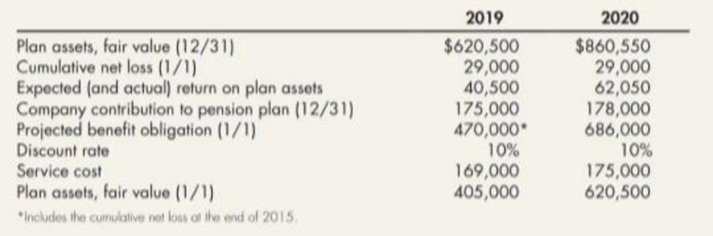 Chapter 19, Problem 11P, TAN Company has a defined benefit pension plan for its employees. The plan has been in existence for , example  2