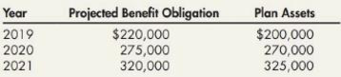 Chapter 19, Problem 6P, For several years, Kent Company has had a defined benefit contribution plan for its employees. , example  2