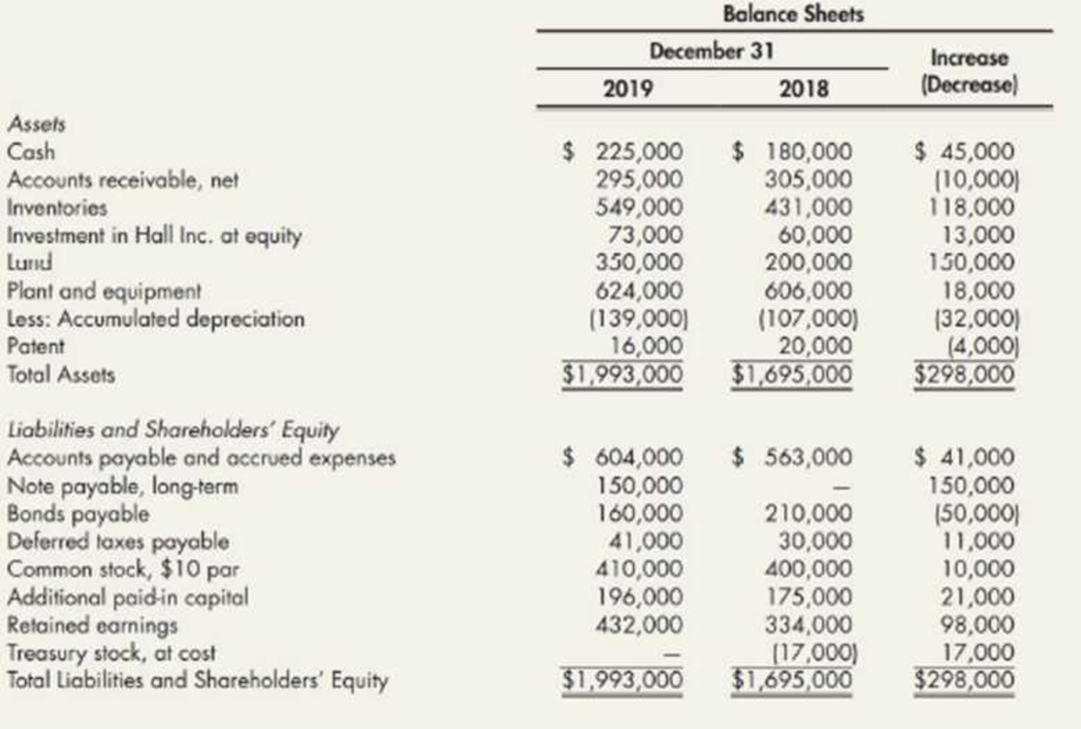 Chapter 21, Problem 13P, Comprehensive The following are Farrell Corporations balance sheets as of December 31, 2019, and , example  1