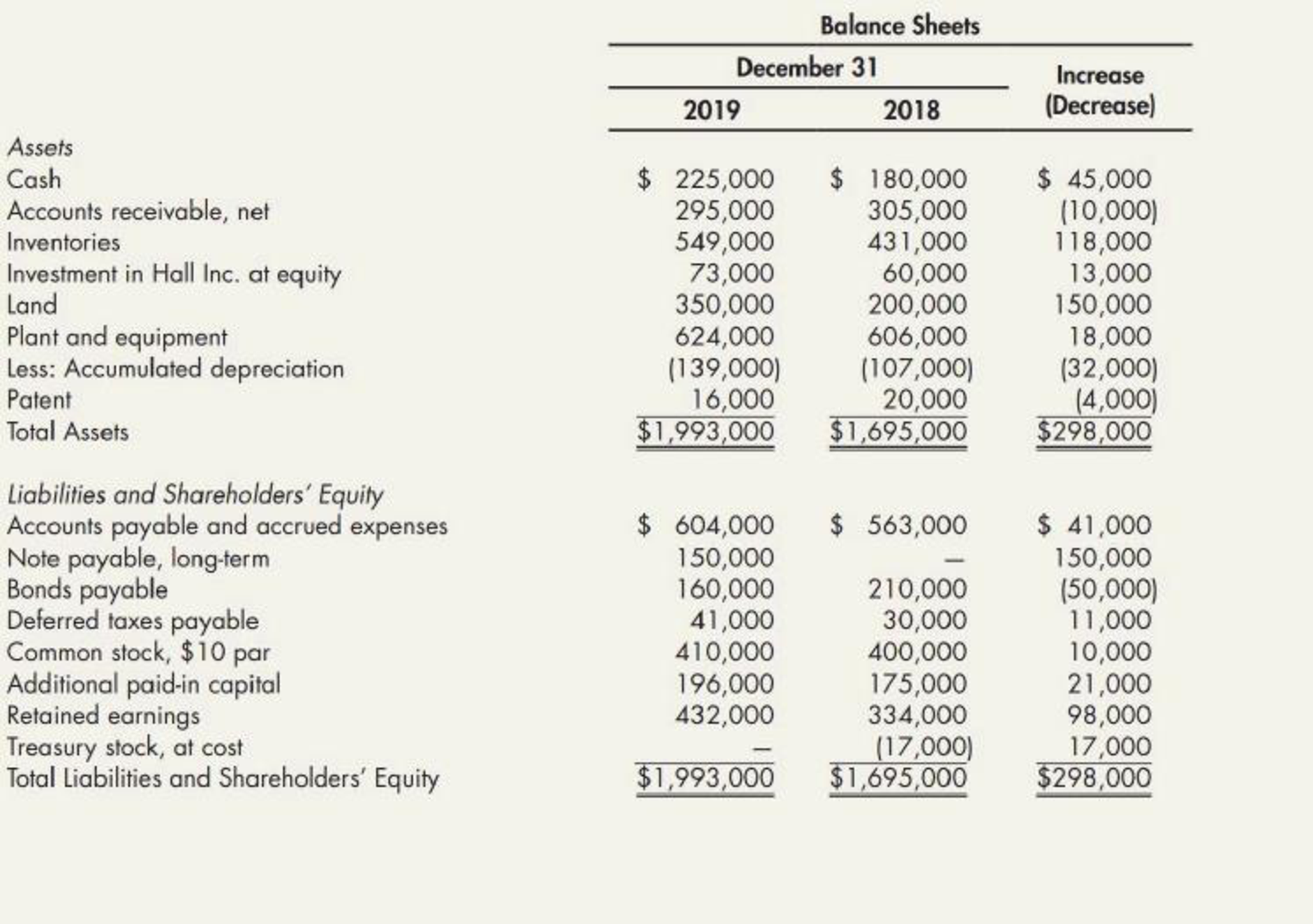 Chapter 21, Problem 16P, Comprehensive The following are Farrell Corporations balance sheets as of December 31, 2019, and , example  1