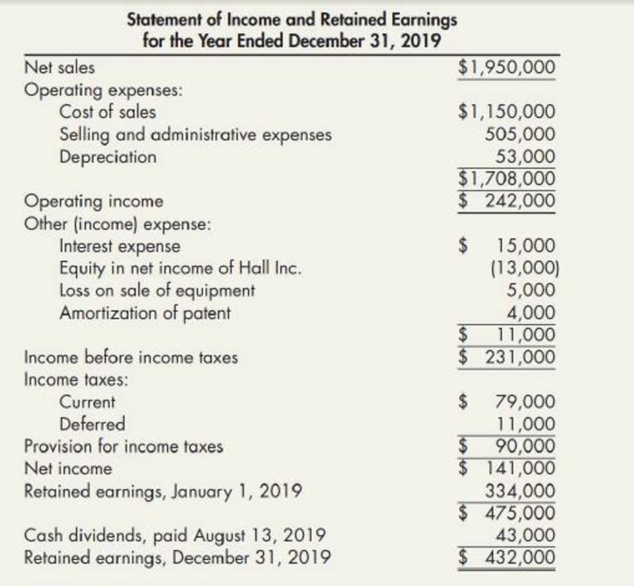 Chapter 21, Problem 16P, Comprehensive The following are Farrell Corporations balance sheets as of December 31, 2019, and , example  2