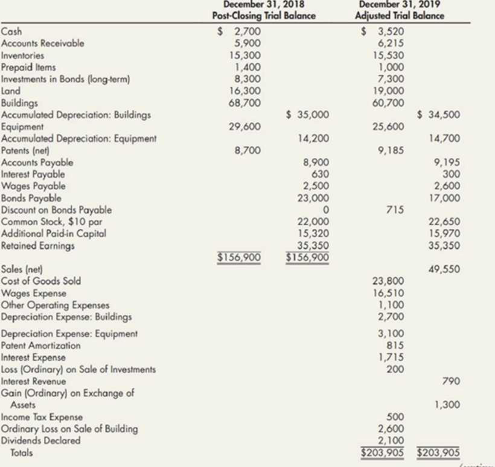 Chapter 21, Problem 18P, Spreadsheet from Trial Balance Heinz Companys post-closing trial balance as of December 31, 2018,