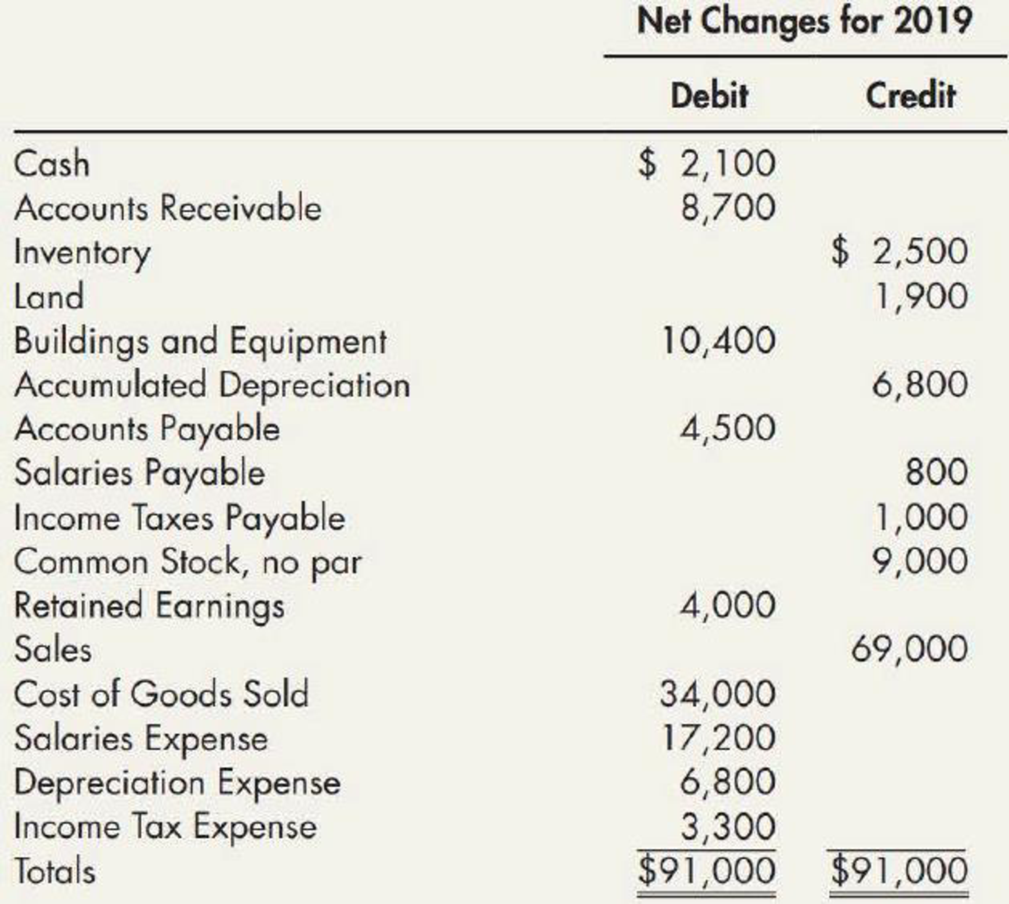 Chapter 21, Problem 21E, (Appendix 21.1) Visual Inspection The following changes in account balances were taken from Walson