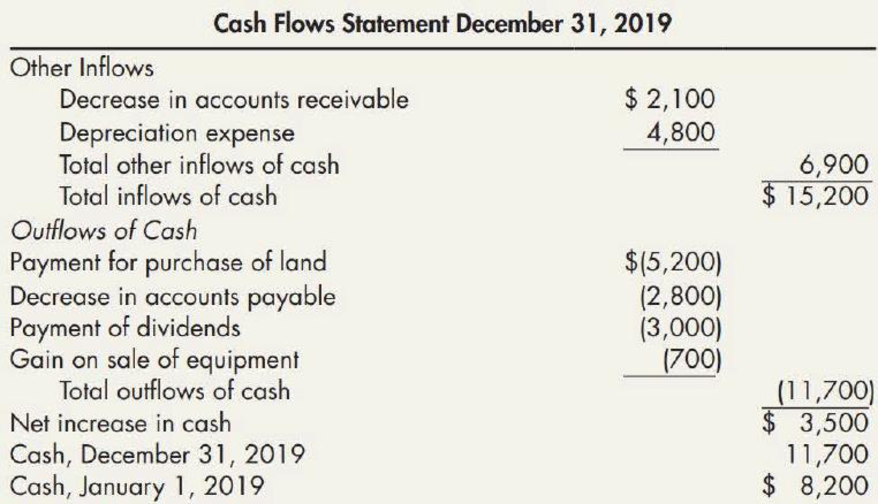 Chapter 21, Problem 8E, Erroneous Statement of Cash Flows Andell Companys 2019 statement of cash flows, as developed by its , example  2